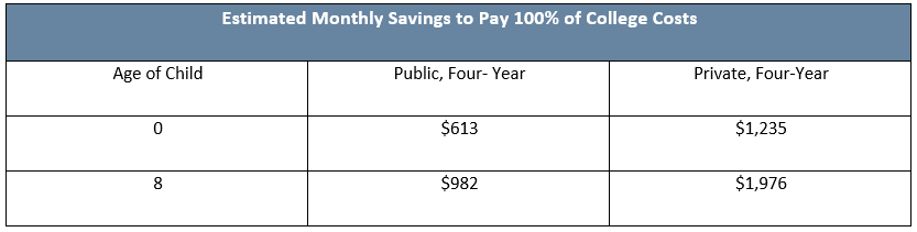 Estimated Monthly Saving to Pay 100% of College Costs