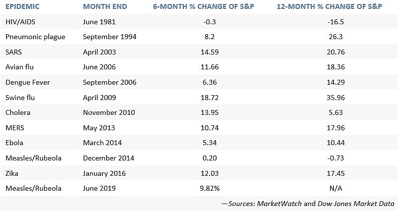 Post-Epidemic Market Rebounds