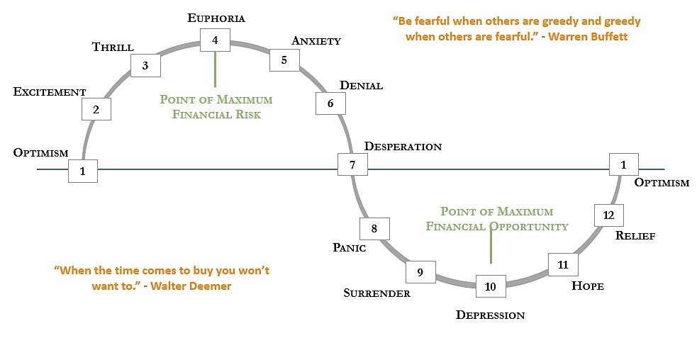 Graph of the Emotions of Markets