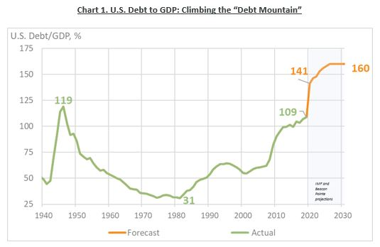 U.S. Debt to GDP