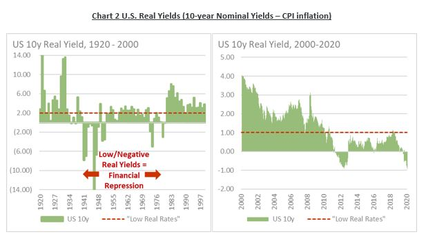 U.S. Real Yields