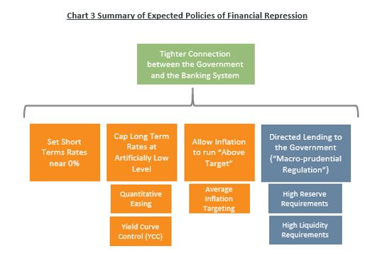 Summary of Expected Policies of Financial Repression