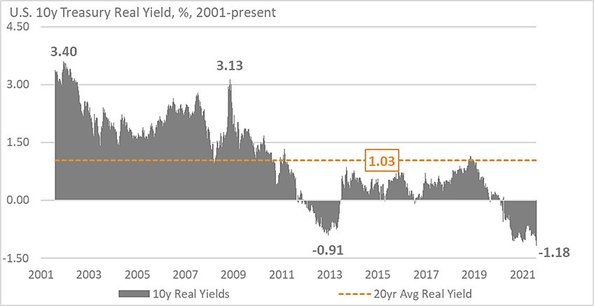 Chart of the Month - Real Yields
