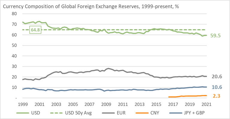 Currency Composition of Global Foreign Exchange Reserves