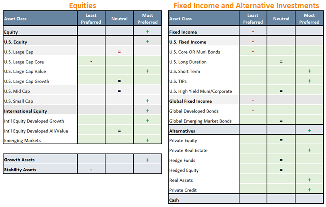 Equities and Fixed Income