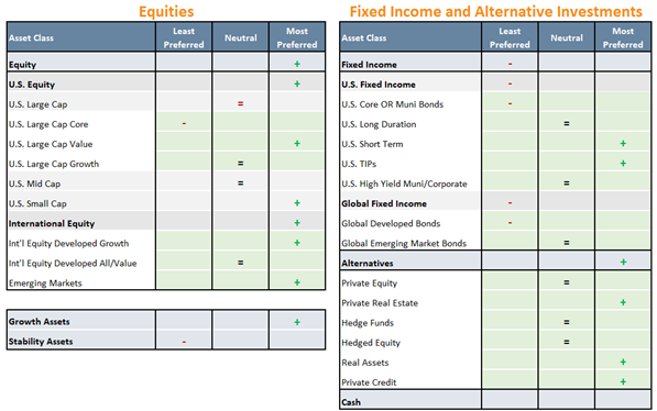 Equities, Fixed Income and Alternative Investments